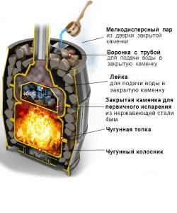 Печь Везувий Легенда Русский пар Ковка 24 (270)