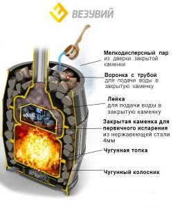 Печь Везувий Легенда Русский пар Ковка 18 (270)