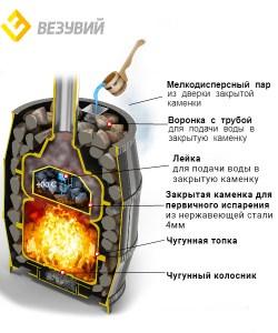 Печь Везувий Легенда Русский пар Ковка 18 (271)